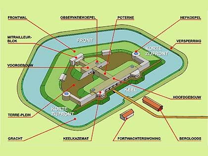 Fort bij Edam - Stelling van Amsterdam | Fortgebouw